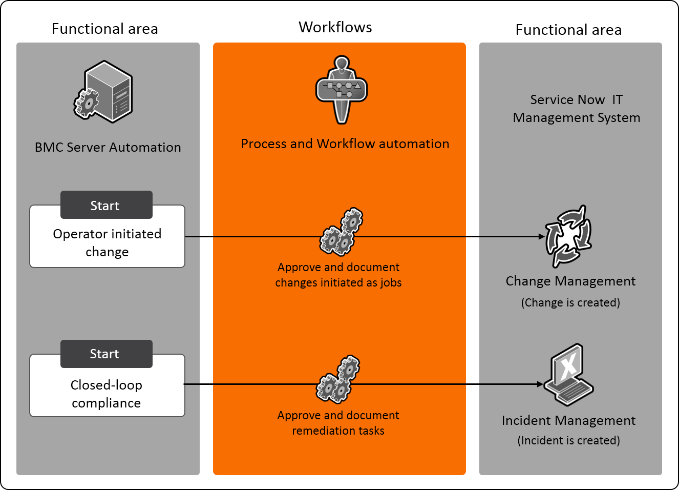 Bmc Continuous Compliance For Servers For Servicenow Documentation