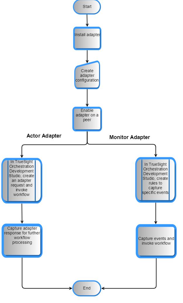 Adapter Sequence Flow