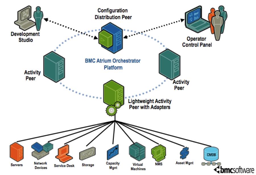 BMC Atrium Orchestrator overview - Documentation for