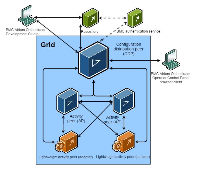 Architecture - BMC Atrium Orchestrator Platform 7 9