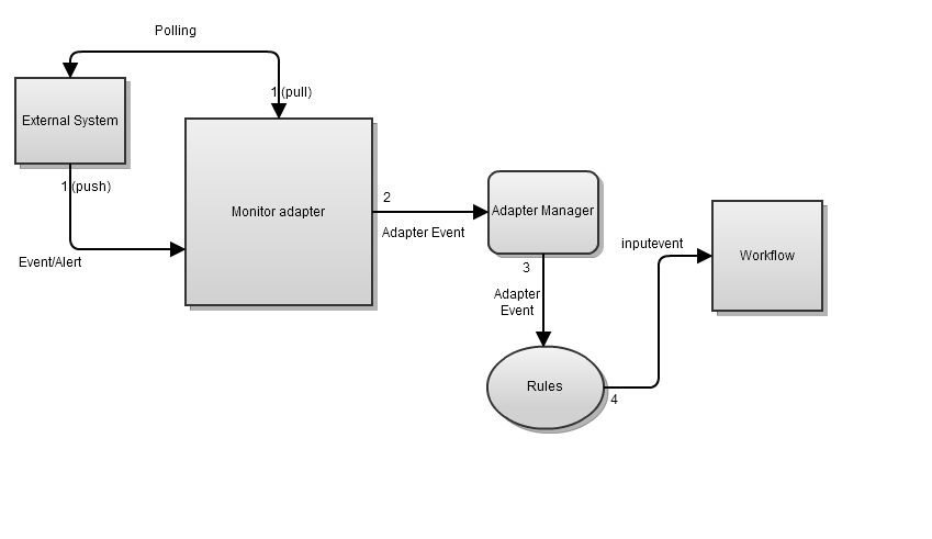 Monitor Adapter Sequence Flow