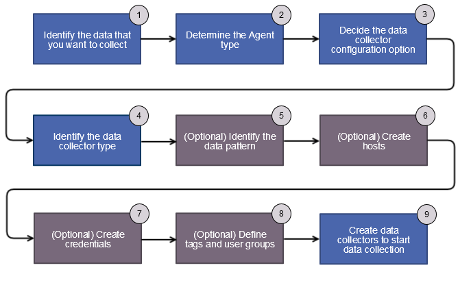 data collection process gliffy
