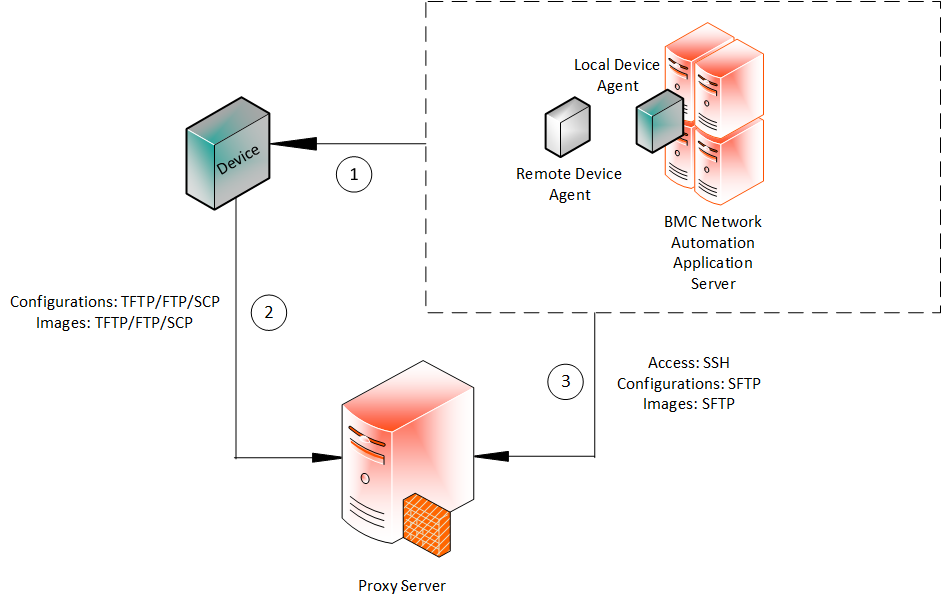 ssh sequence diagram device agents documentation for bmc network automation 8 9 bmc  device agents documentation for bmc