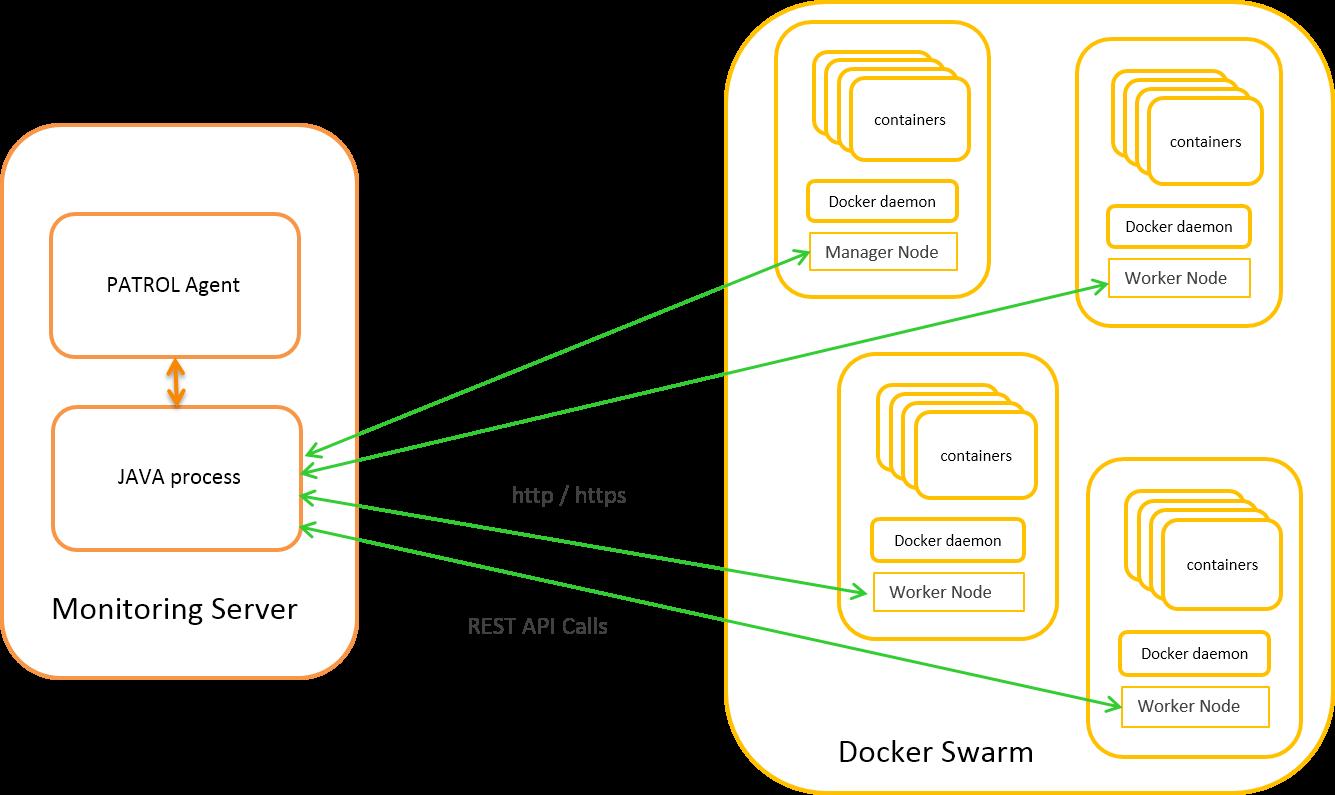 Architecture - Documentation for BMC PATROL for Docker 1 1