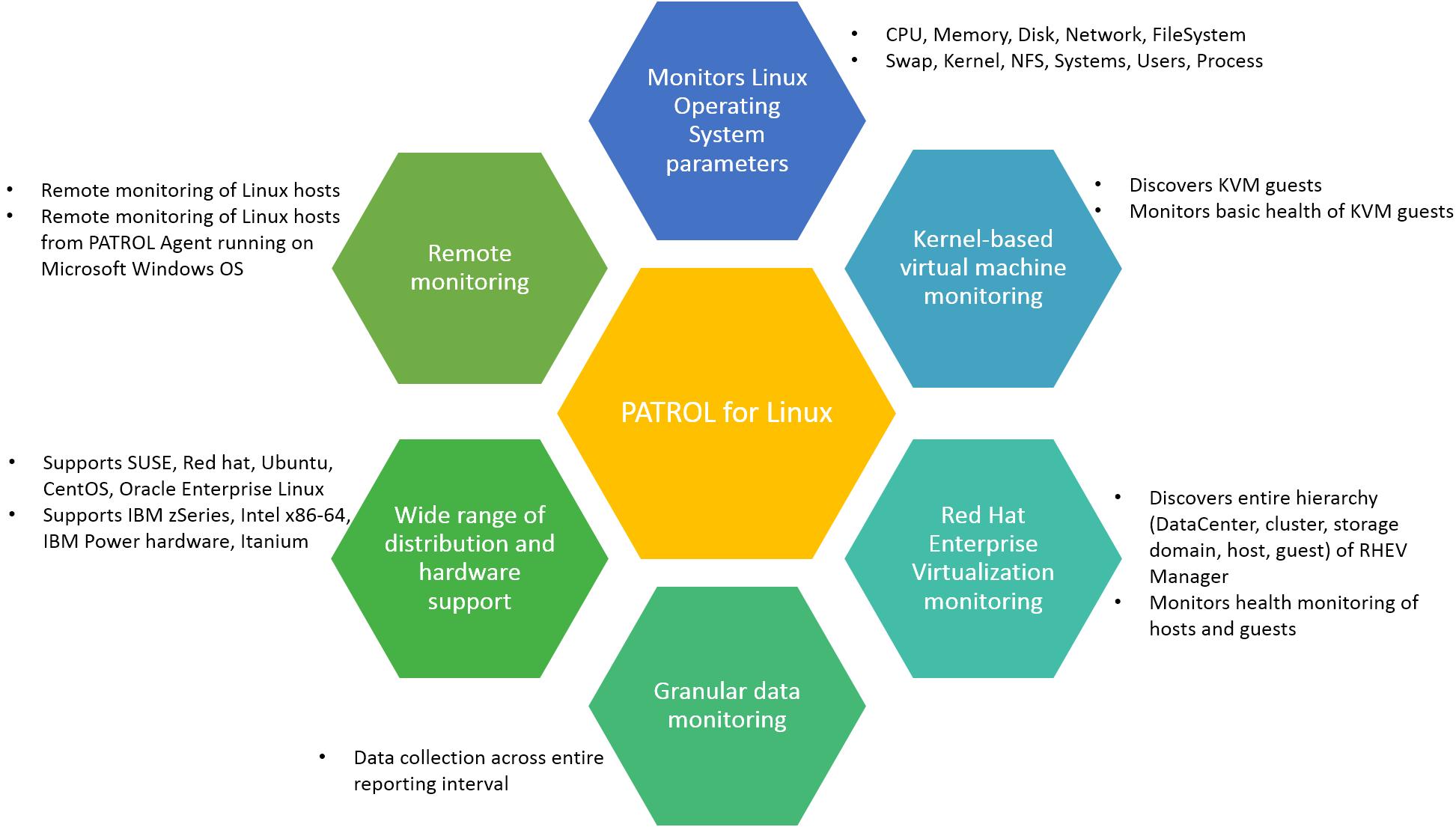 Key Concepts Documentation For Bmc Patrol For Linux 20 05 Bmc Documentation