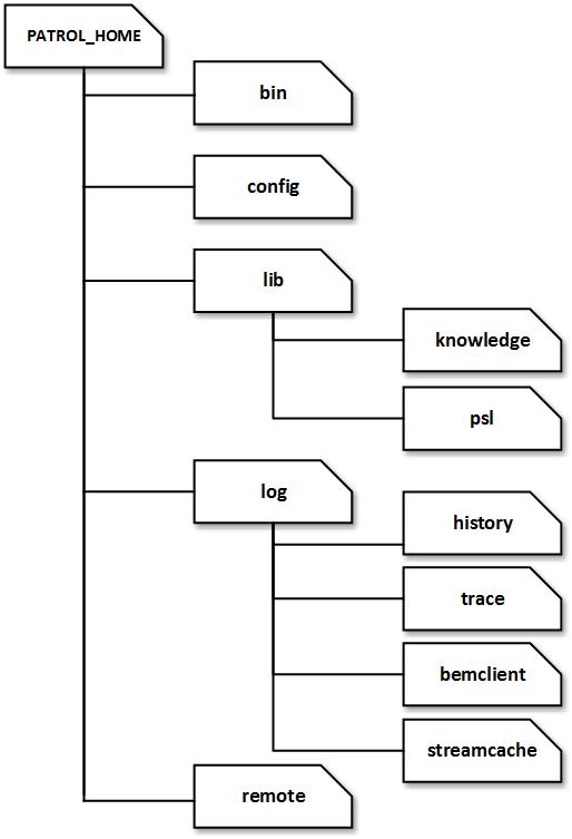 directory hierarchy diagram