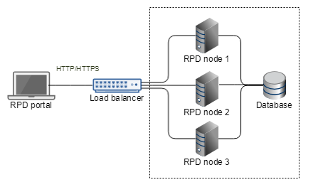Installing RPD in a high-availability cluster
