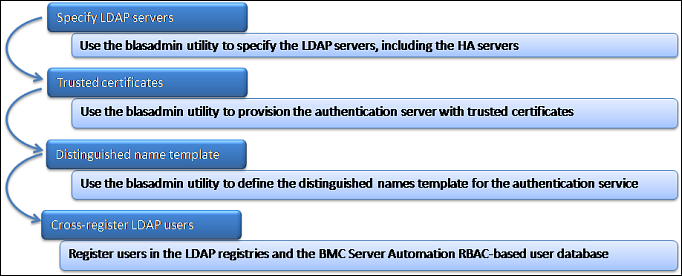 Implementing ldap authentication documentation for bmc server specify the ldap servers yelopaper Gallery