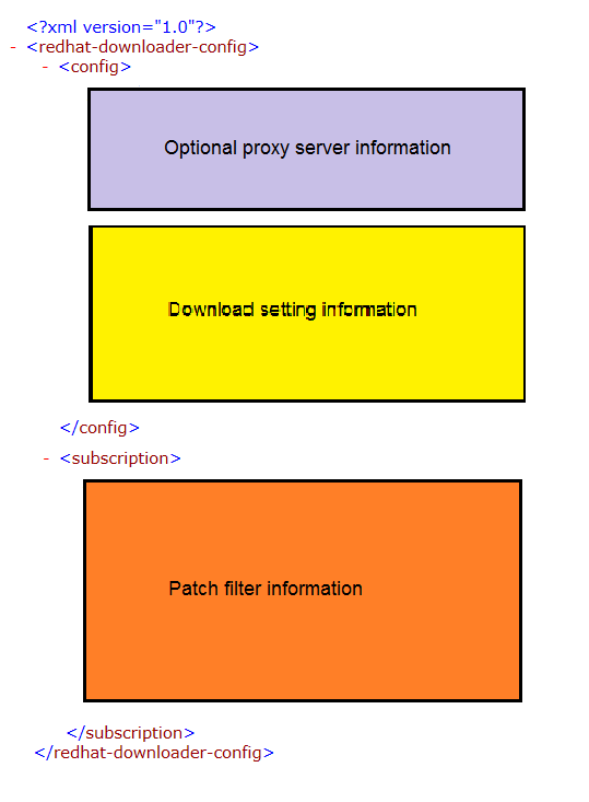 Walkthrough: Setting up and managing an offline patch