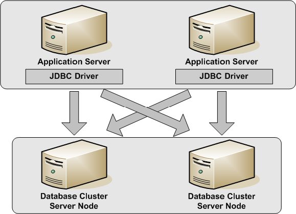 High availability for database servers - Documentation for