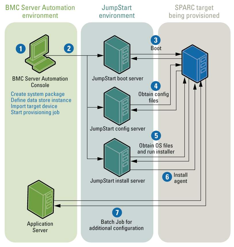 Documentation For Bmc Server: Understanding The Provisioning Process