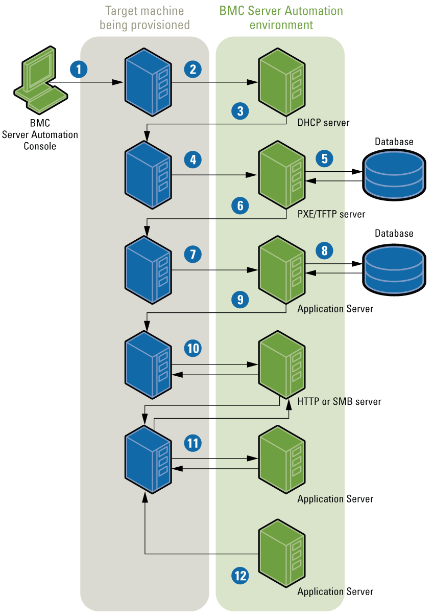 Understanding the provisioning process - Documentation for