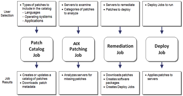 Overview of the patching process for AIX - Documentation for BMC ...