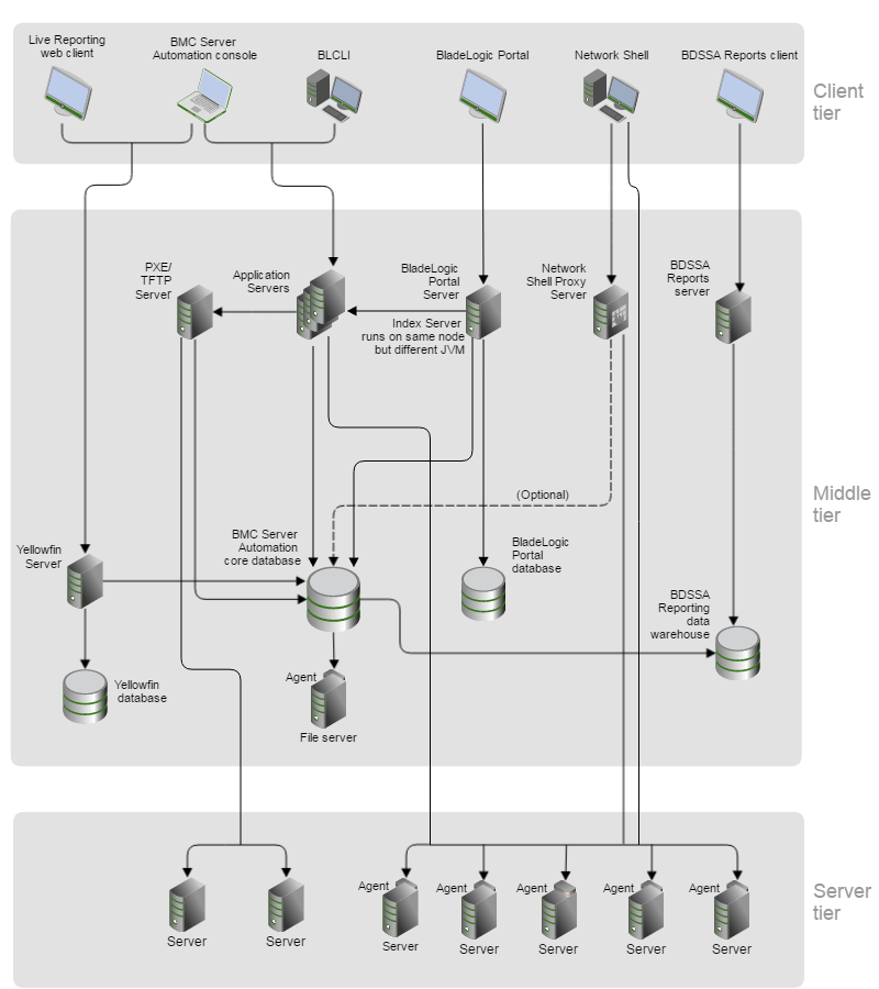 Documentation For Bmc Server: BMC Server Automation Architecture