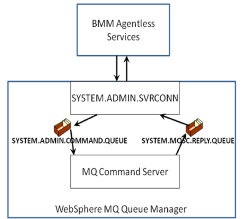 how to use websphere mq