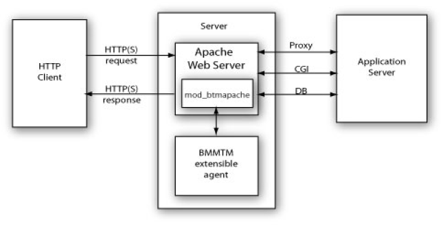 Extension architecture for Apache Web Server - Documentation