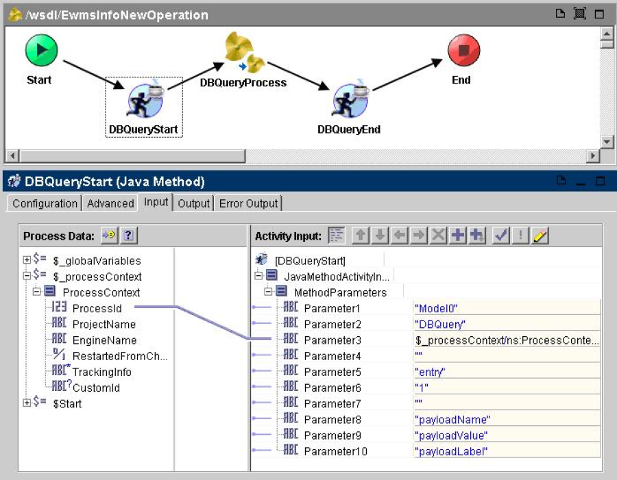 Instrumenting the business process using Java Methods