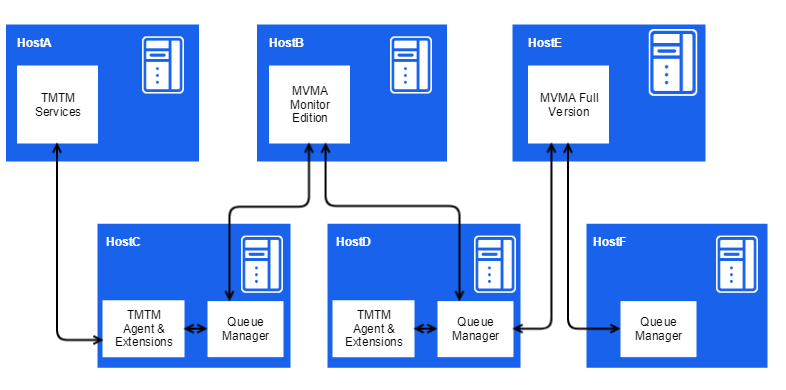 TrueSight Middleware Administrator integration options