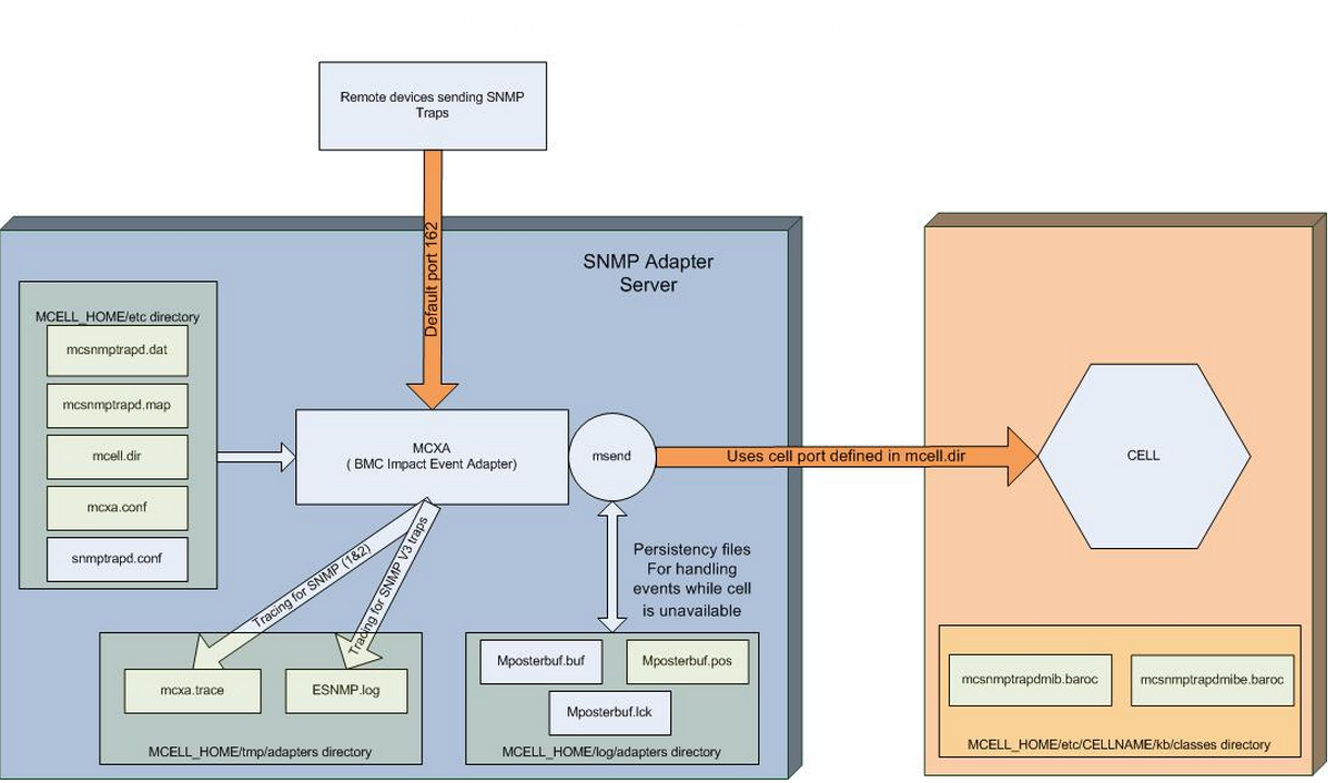Snmp event adapter component diagram and overview documentation snmp mib files must be published for the adapter before the snmp adapter receives the snmp traps this is handled by the snmp adapter configuration manager pooptronica Images