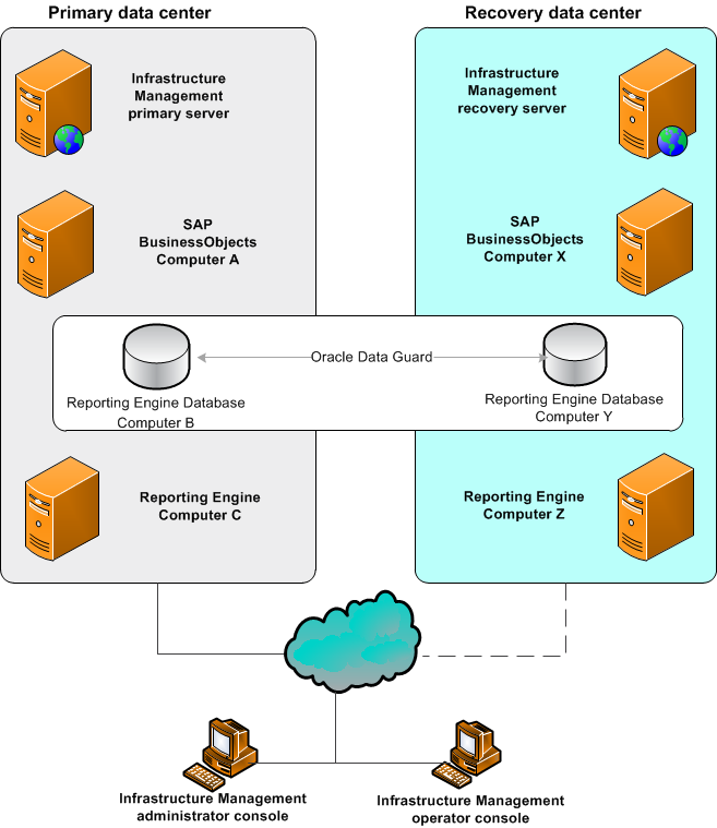 Disaster Recovery Deployment Architecture Oracle Documentation