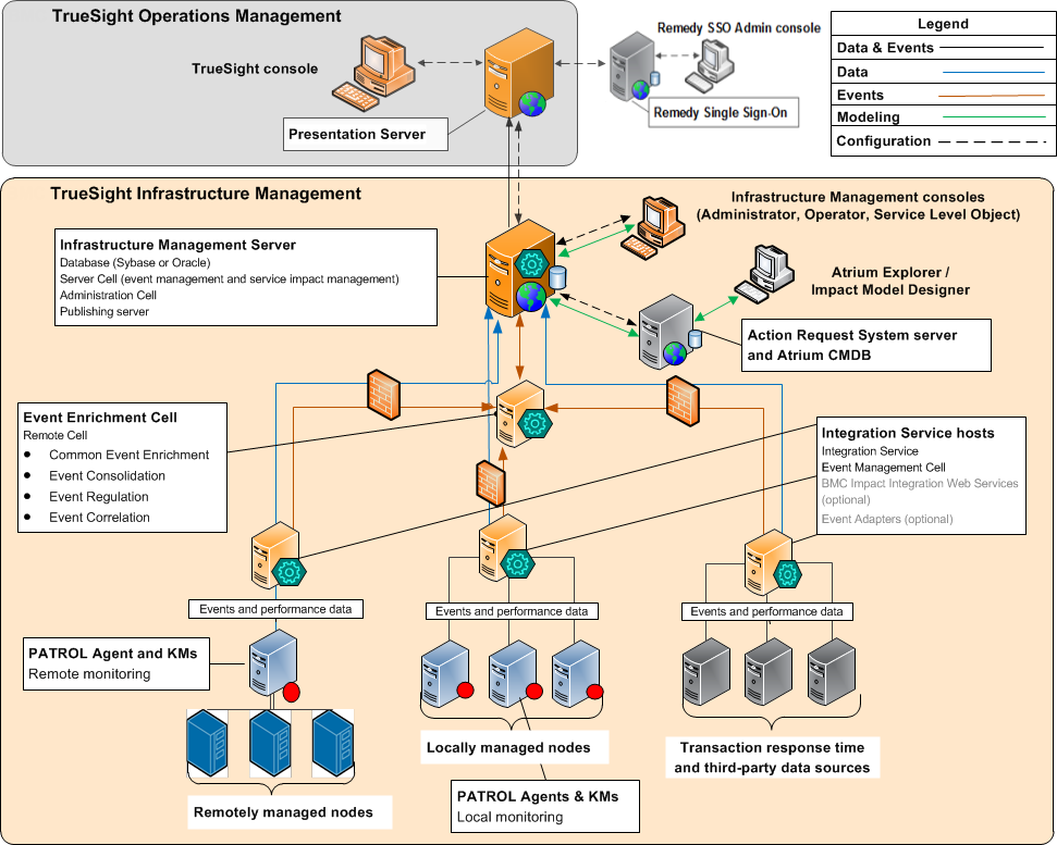 infrastructure management single server deployment architecture  truesight operations management components