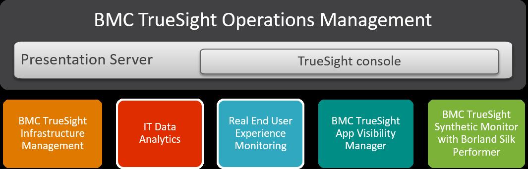 TrueSight Operations Management Overview Documentation