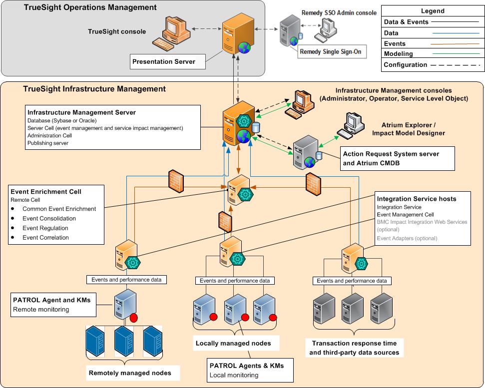 Infrastructure Management single   server    deployment    architecture     Documentation for BMC