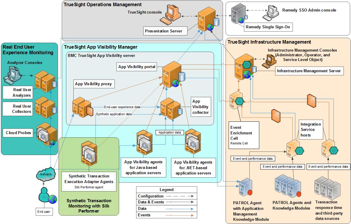 Security planning for Presentation Server - Documentation