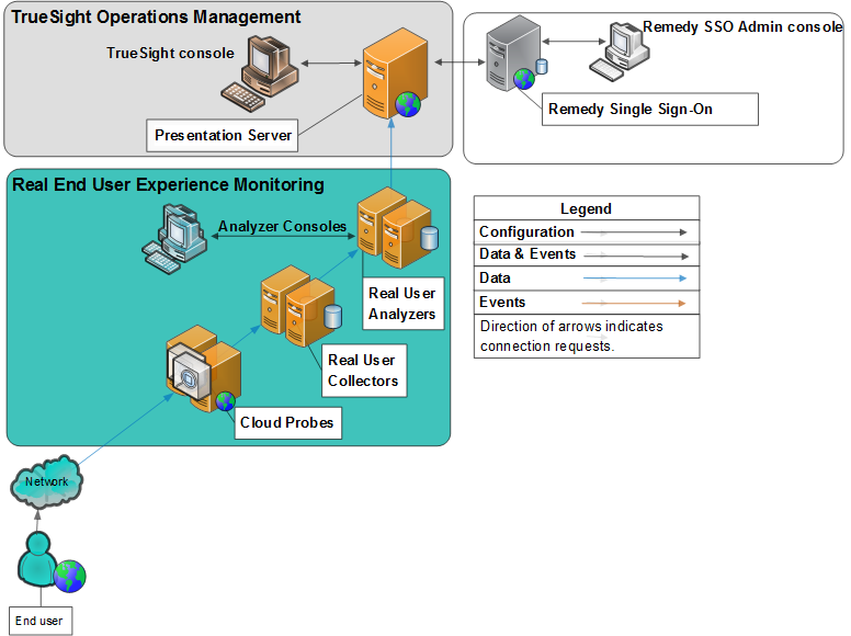 core components for truesight operations management products