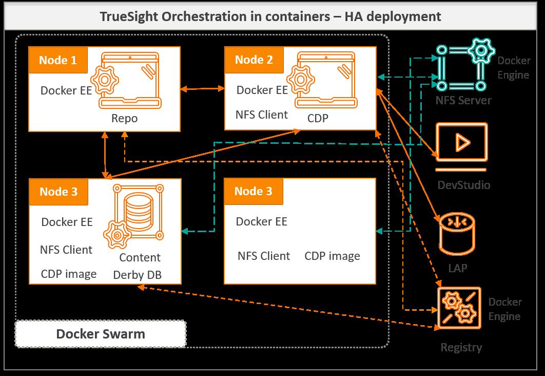 DOCKER SWARM NETWORK MODE HOST - High availability