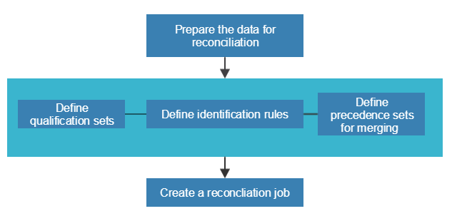 Reconciliation_process_overview