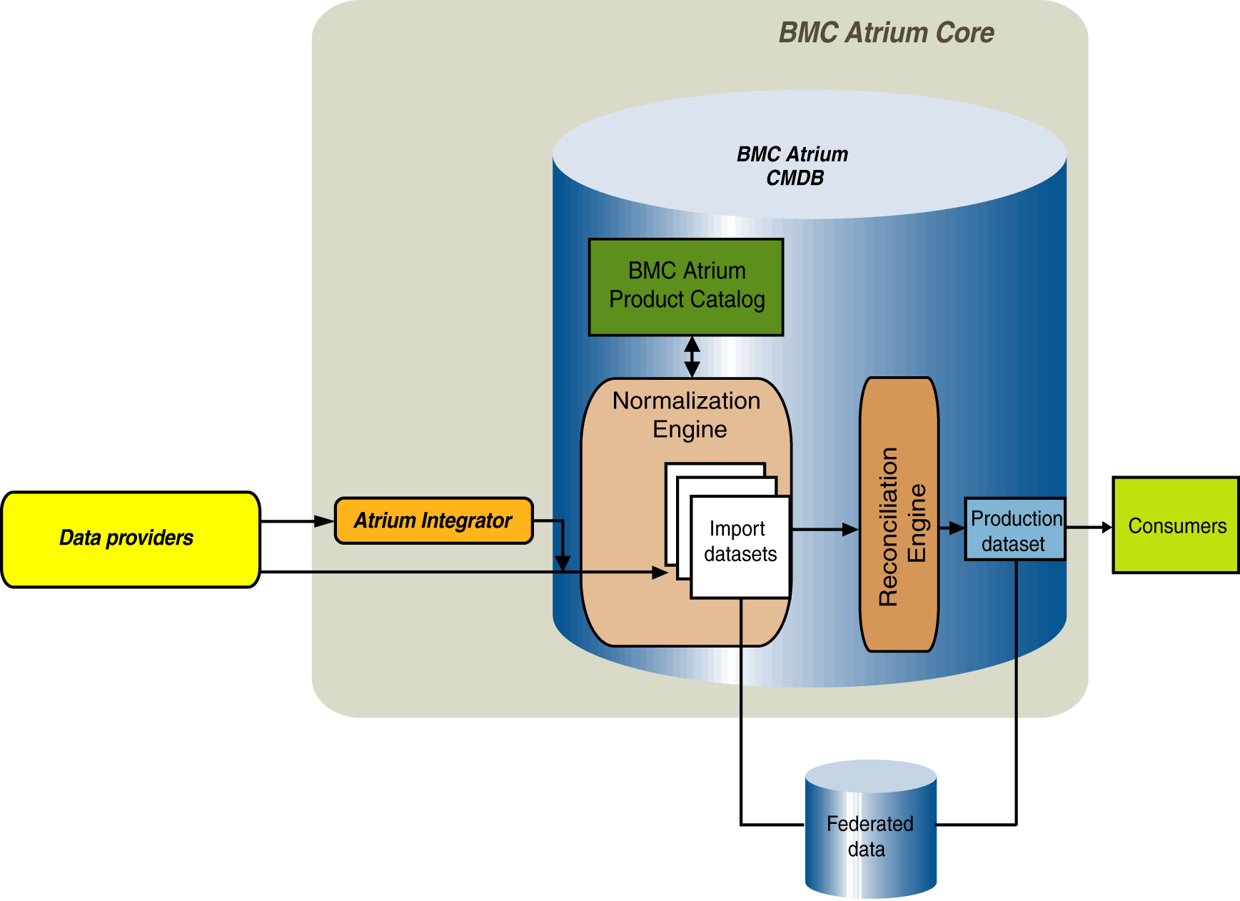 Bmc Atrium Core Architecture And Features Documentation
