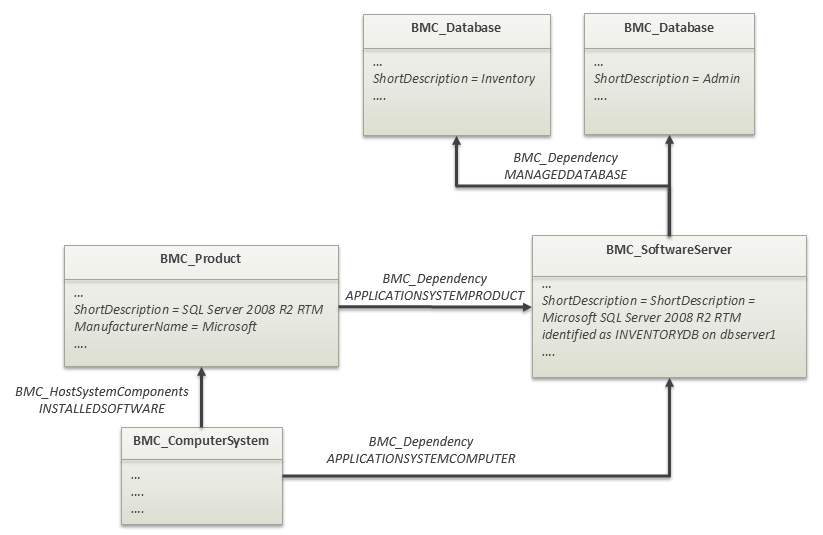 Database Modeling Documentation For Bmc Atrium Core 91 Bmc