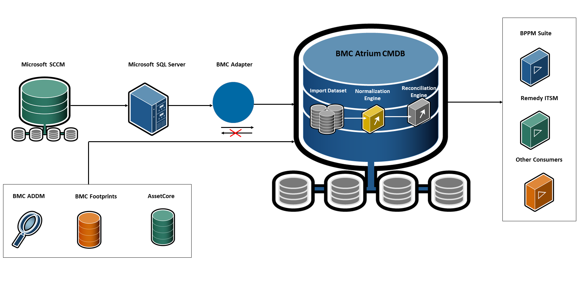 BMC Atrium CMDB SCCM Adapter Guide - Documentation for BMC