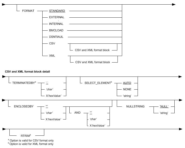 FORMAT - Documentation for UNLOAD PLUS for DB2 11 2 - BMC