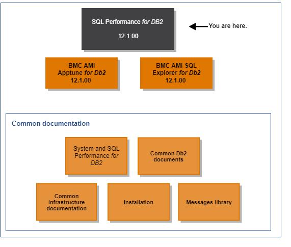 Home - Documentation for SQL Performance for DB2 12 1 - BMC