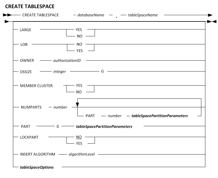 CREATE TABLESPACE statement - Documentation for ALTER and