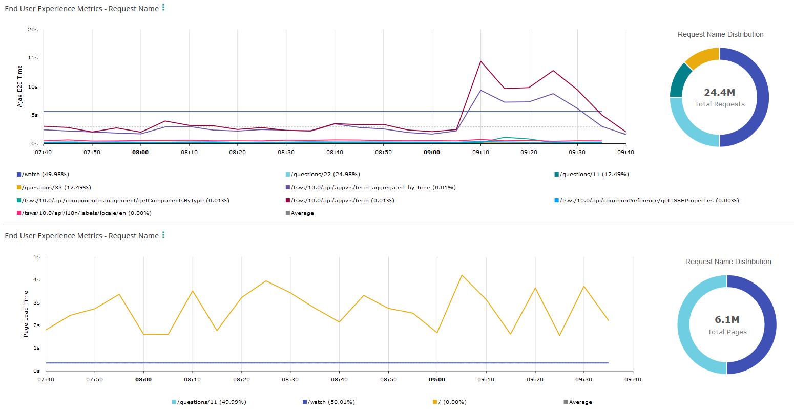 End User Experience Metrics dashlet - Documentation for TrueSight