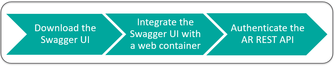 Using the REST API with Swagger - Documentation for BMC Remedy