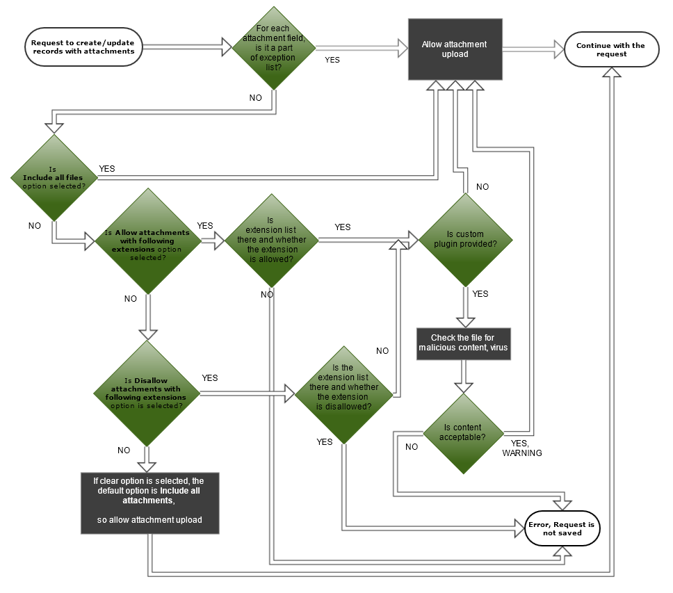 Attachment_Filter_Flowchart