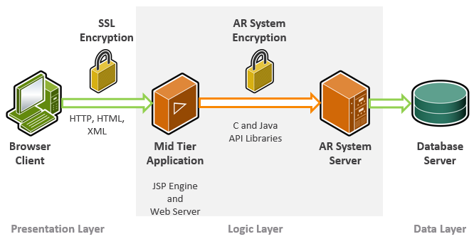 Security architecture documentation for bmc remedy action request bmc remedy ar system security architecture diagram click the image to expand it ccuart Image collections