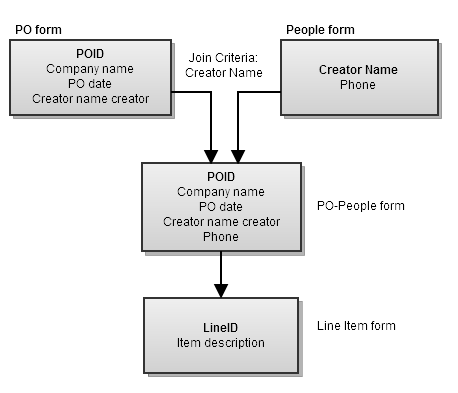 Using join forms in web services