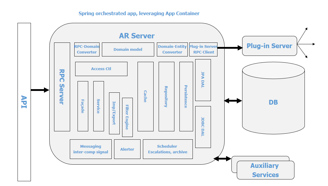Remedy Ar System Server Architecture And Scalability Documentation For Remedy Action Request System 9 1 Bmc Documentation