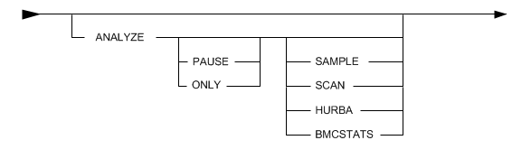 ANALYZE - Documentation for REORG PLUS for DB2 11 2 - BMC