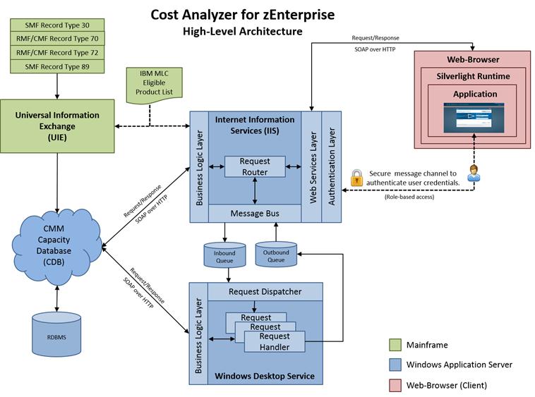 Cost Analyzer architecture - Documentation for Cost Analyzer