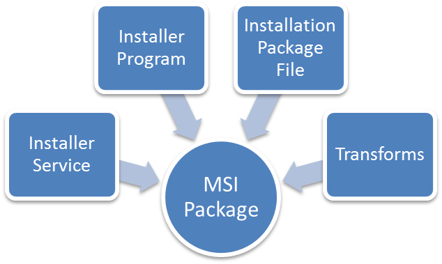 Managing an MSI Package - Documentation for BMC Client Management