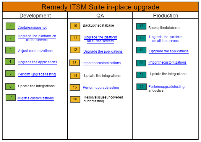 Remedy_in_place_upgrade