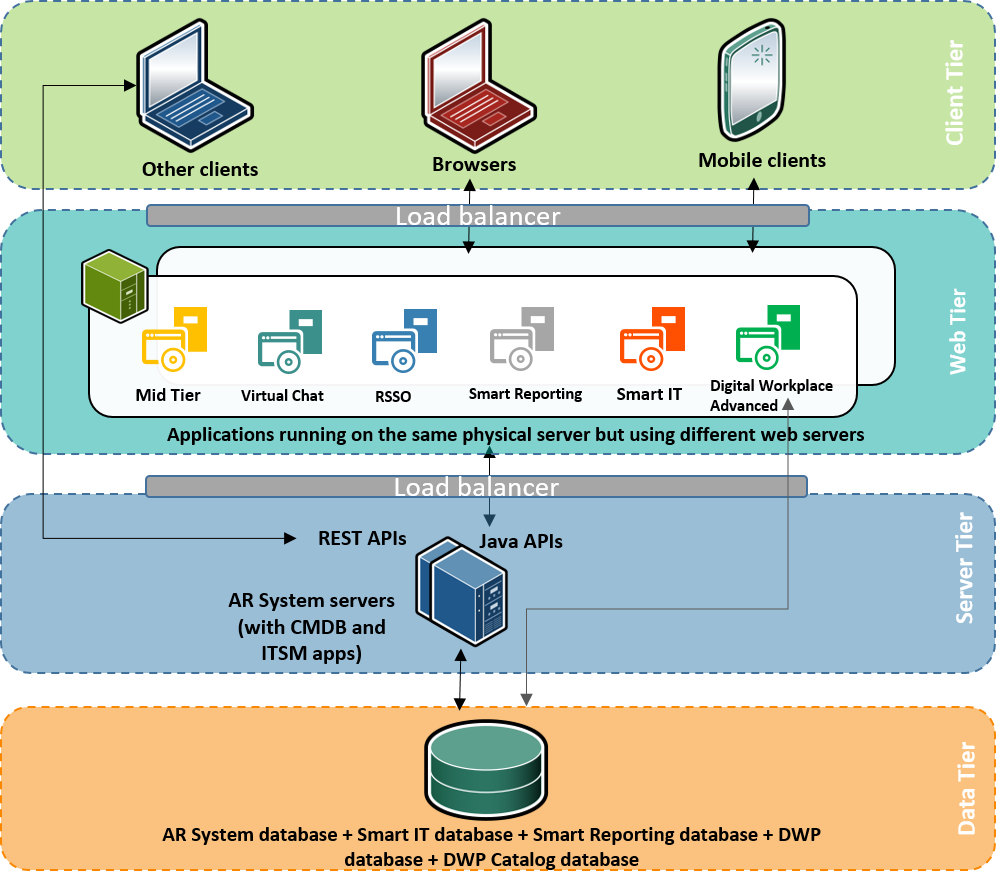 Remedy On-Premises solution architecture - Documentation for Remedy