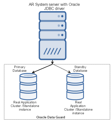 Configuring Oracle databases - Documentation for Remedy