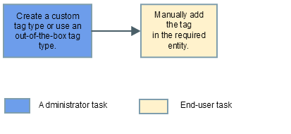 Creating tags manually
